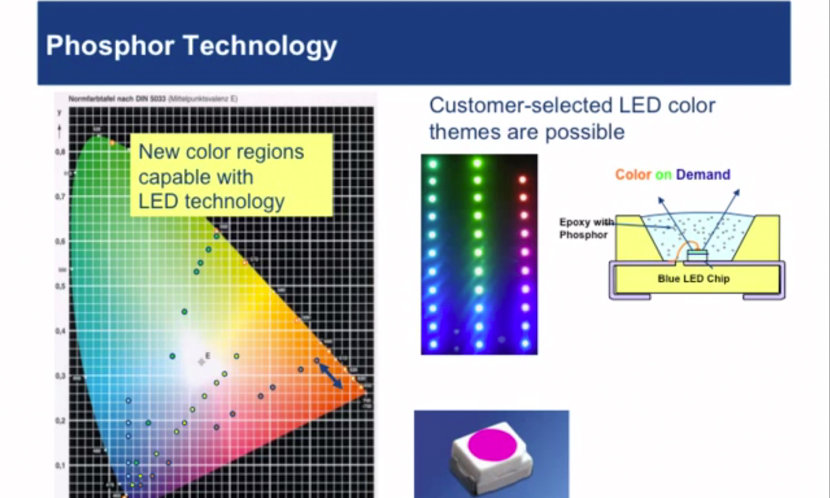 LED Basics - LED Fundamental Series by OSRAM Opto Semiconductors