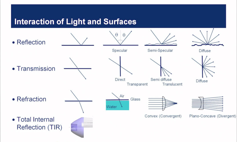 Optical Principles of LEDs - LED Fundamental Series by OSRAM Opto Semiconductors