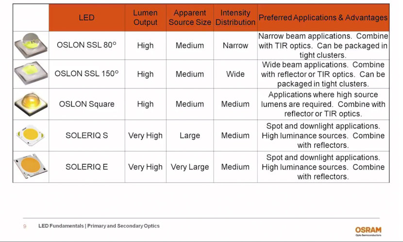 Primary and Secondary Optics - LED Fundamental Series by OSRAM Opto Semiconductors