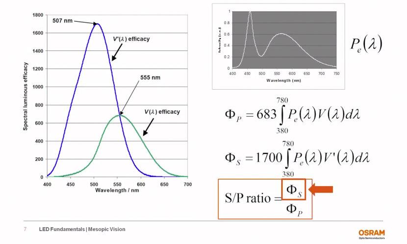 Mesopic Vision - LED Fundamental Series by OSRAM Opto Semiconductors
