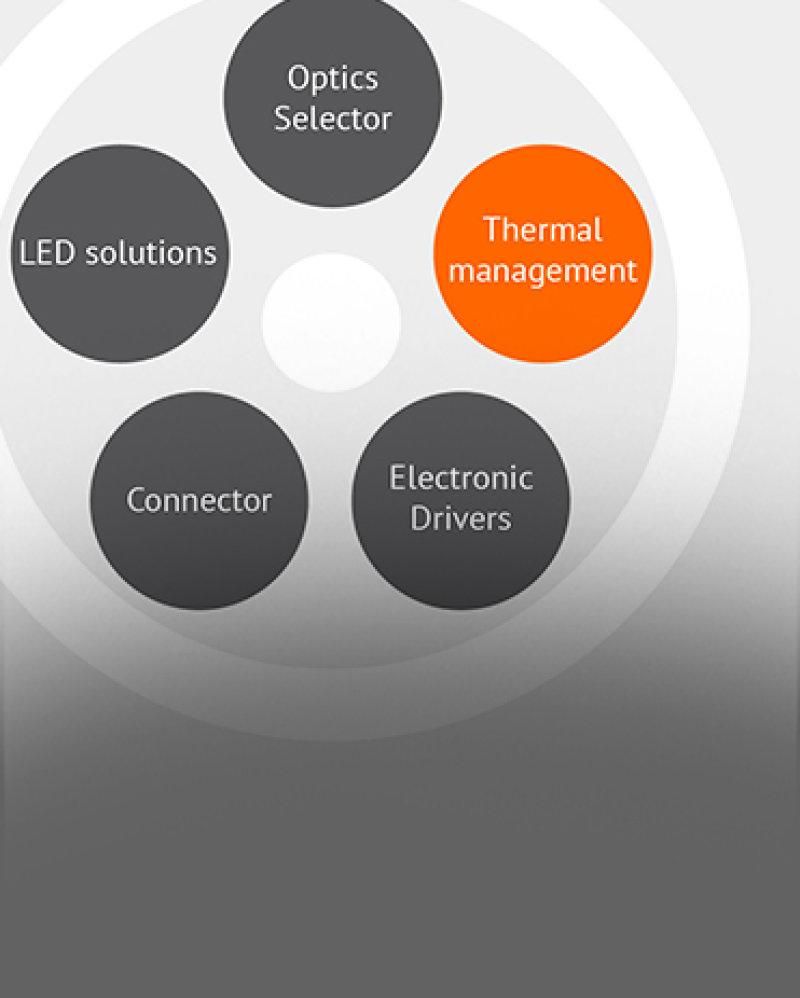 Produkt-, Modul- und Accessories Selektor