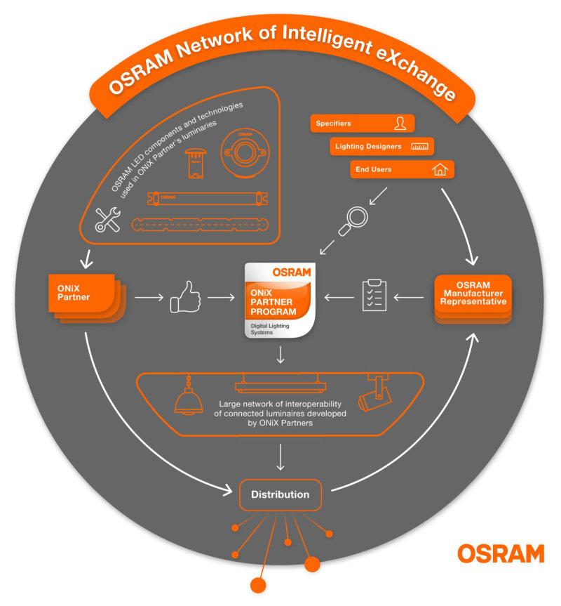 ONiX InfoGraphic