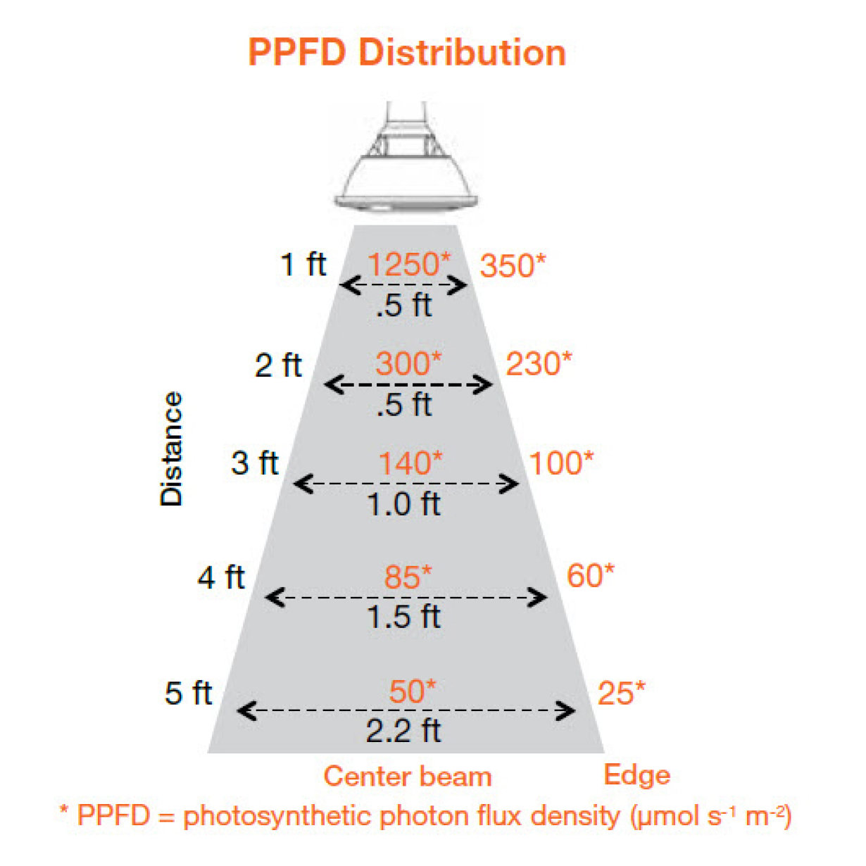 PPFD Distribution for ZELION HL PAR38