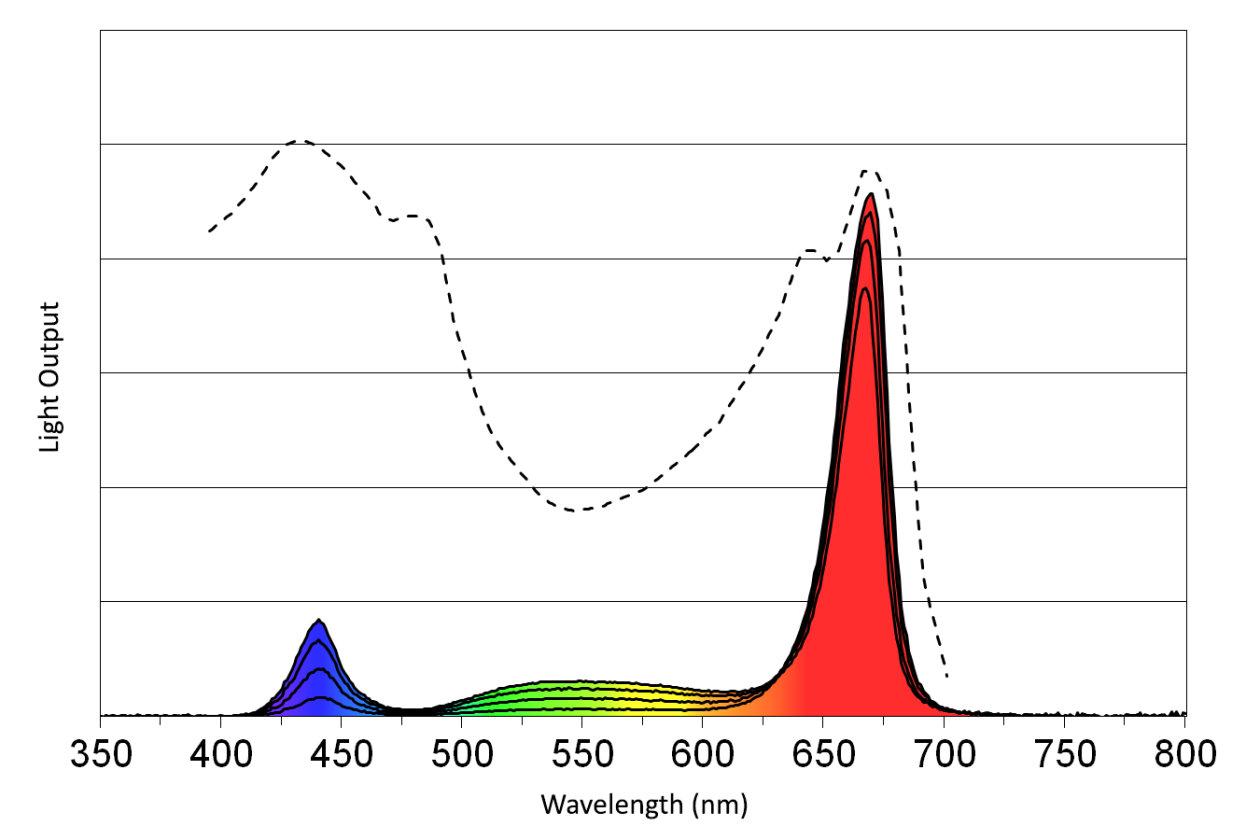 ZELION HL300 Grow White Spectra