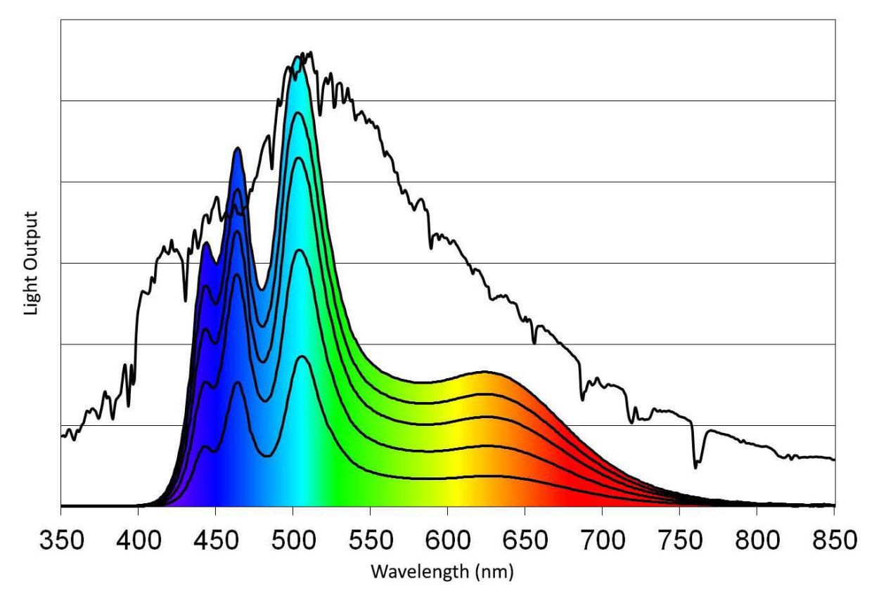 ZELION HL300 Sunlight Spectra