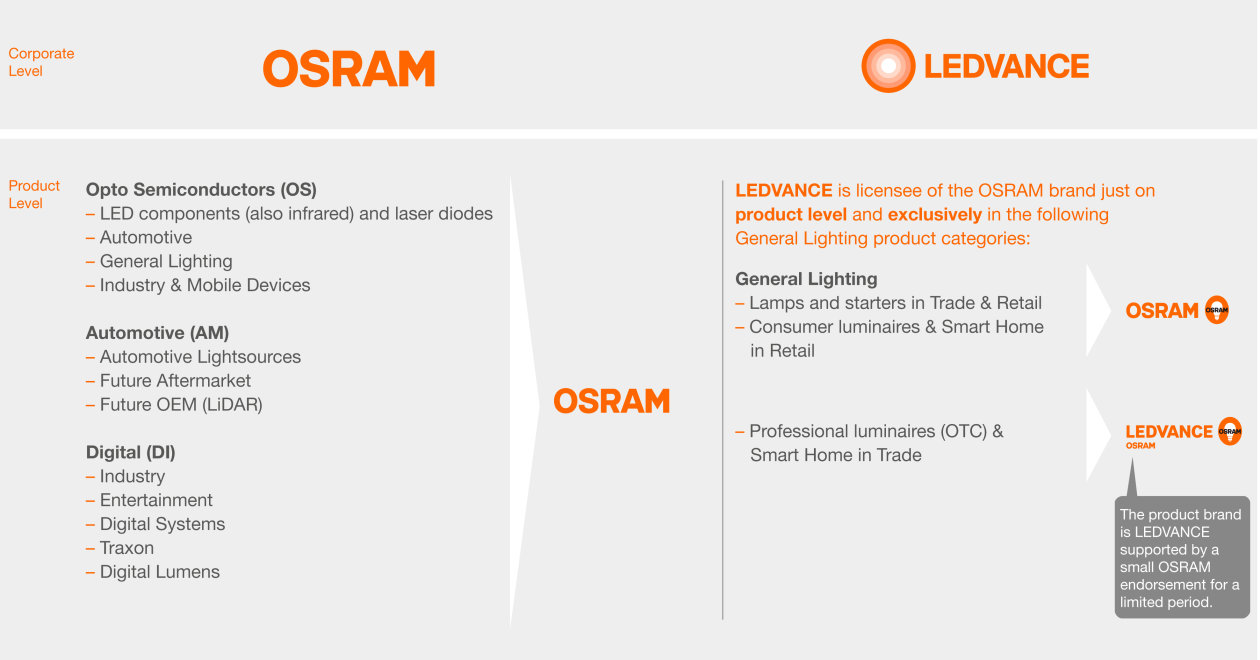 Click to enlarge brand overview of OSRAM and LEDVANCE in a new tab