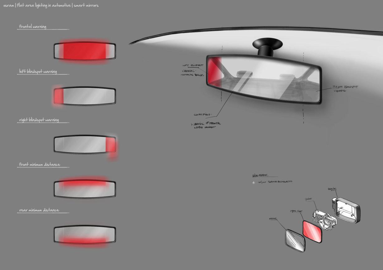 Automotive, OLED