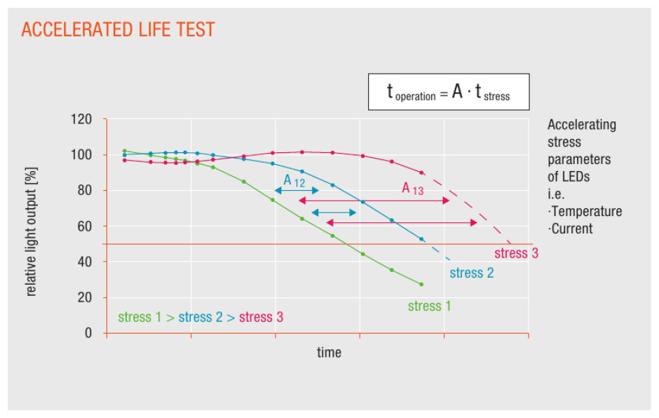 Accelerated Life Test