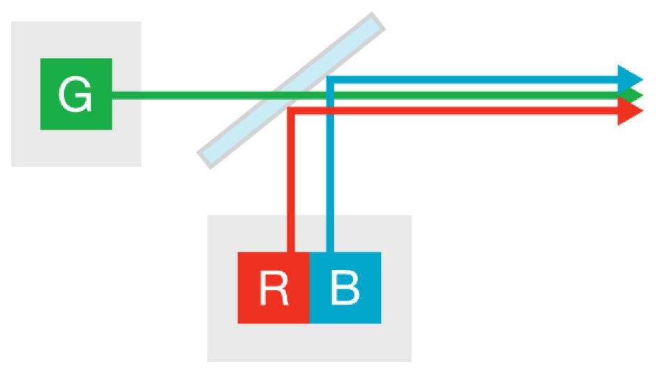 2-channel: 2 组分离式 LED 装置