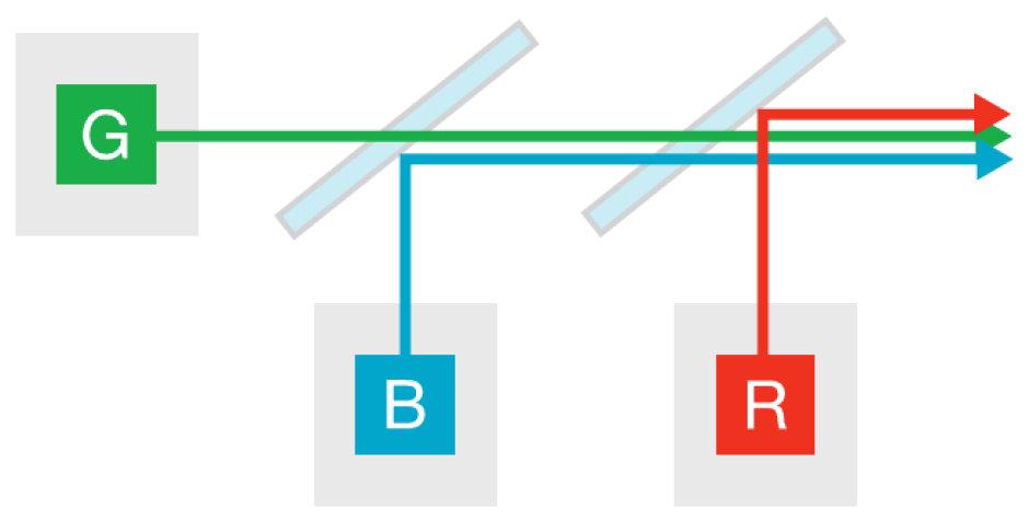 DLP - 3-channel: 3 discrete LED devices