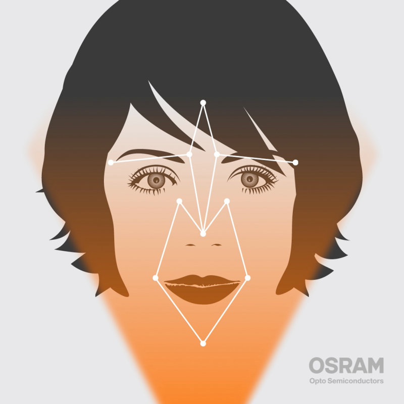 Biometric identification: Facial recognition