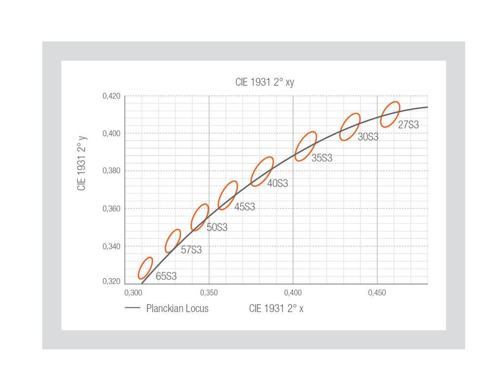 全球首推:欧司朗针对白光 LED 推出 10° 分选