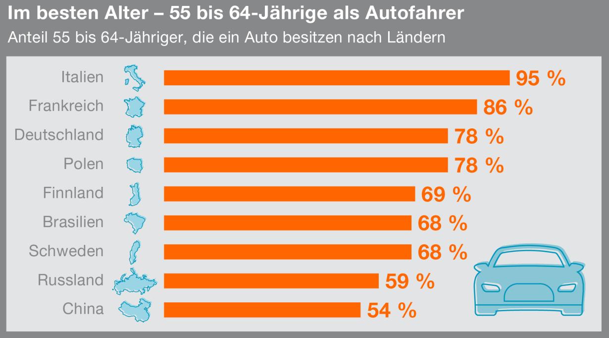 Der Anteil älterer Fahrer nimmt zu