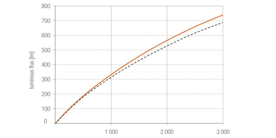 オスラムが、白色及び青色ハイパワーLEDの発光効率を 7.5%向上