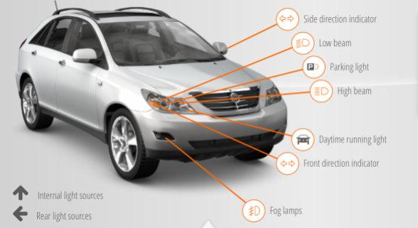Fahrzeuglampen-Finder für Automobile