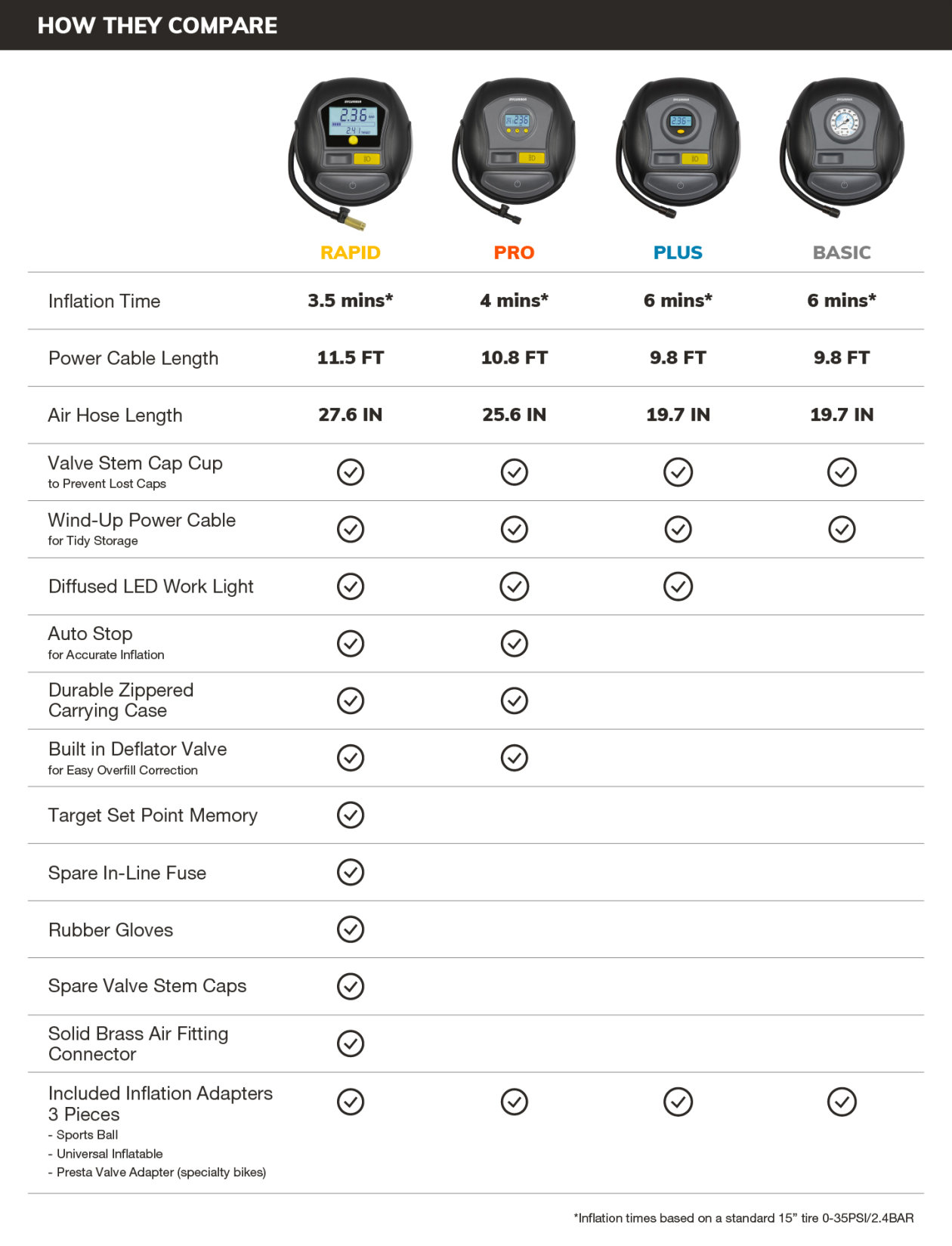 Roadsight Dash Camera Comparison Chart