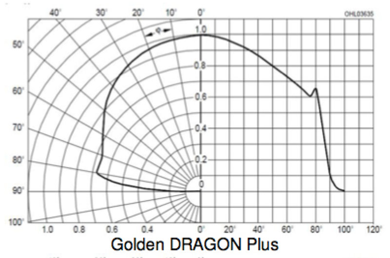 Application Guide: Optical Considerations for LED Selection