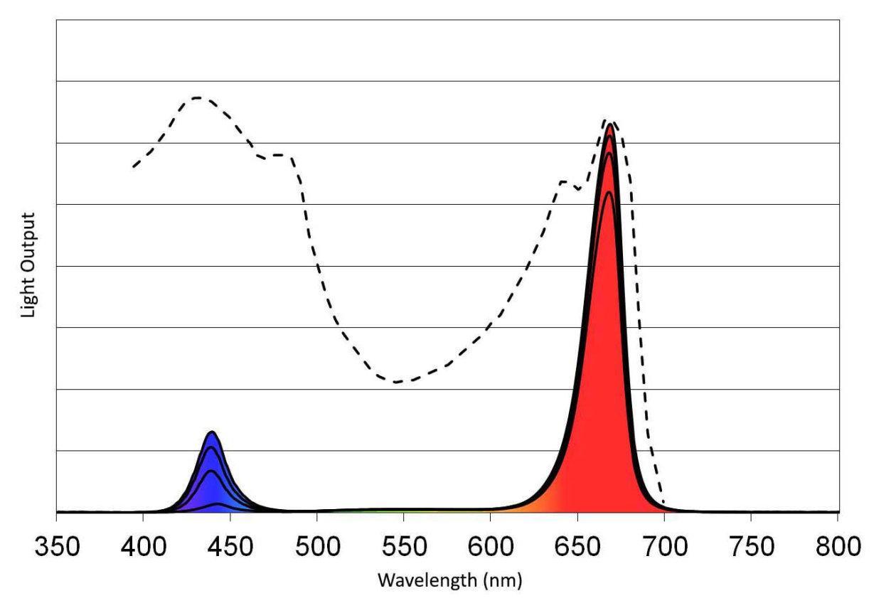 ZELION HL300 Grow Light Spectra