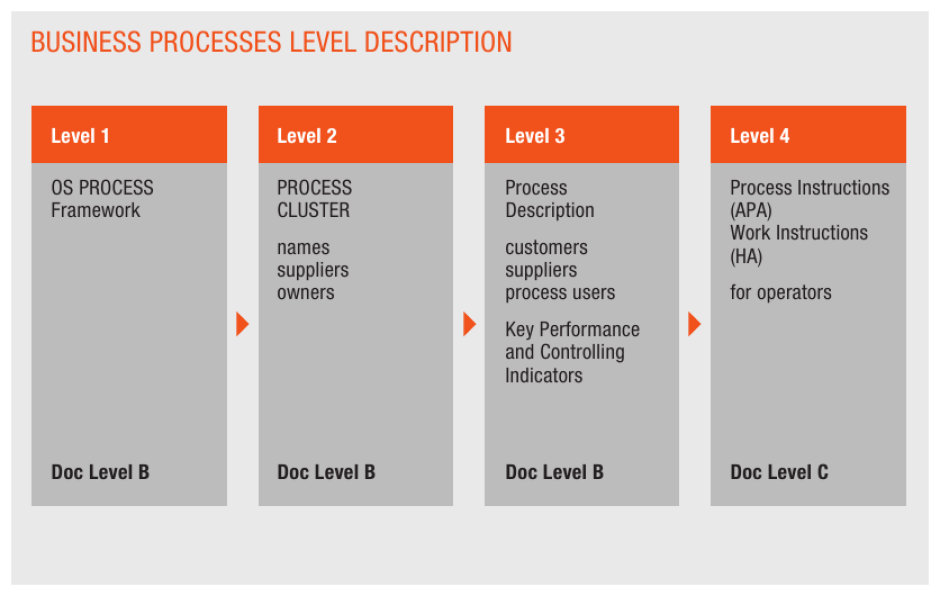 Business processes level description