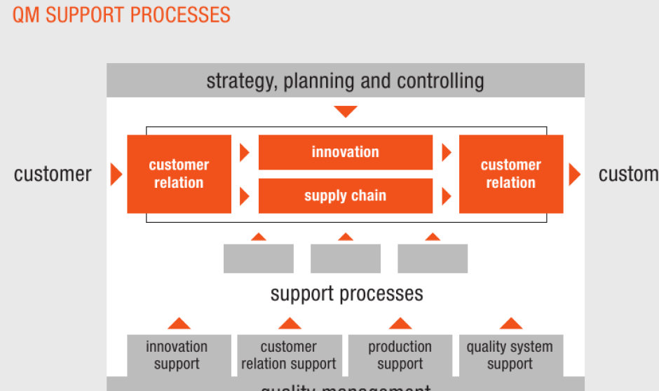 Quality Management Support Processes