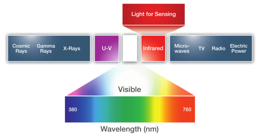 Visible and infrared wavelengths