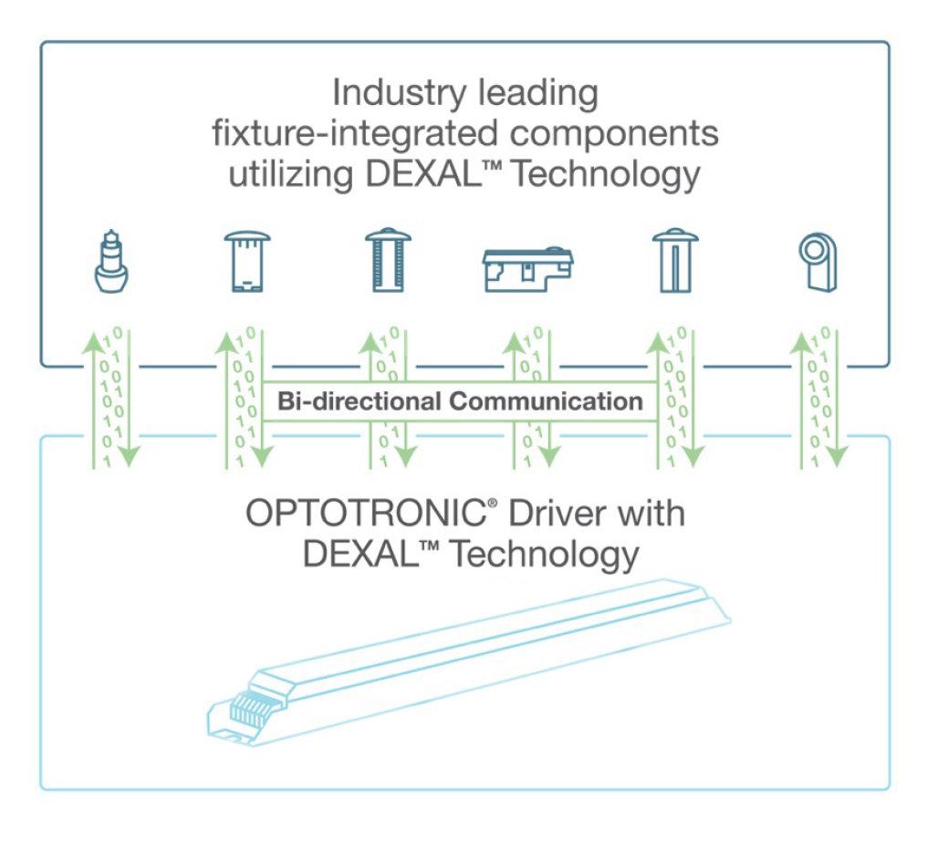 DEXAL Technology Communications