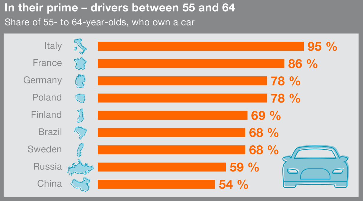 proportion of older drivers is increasing