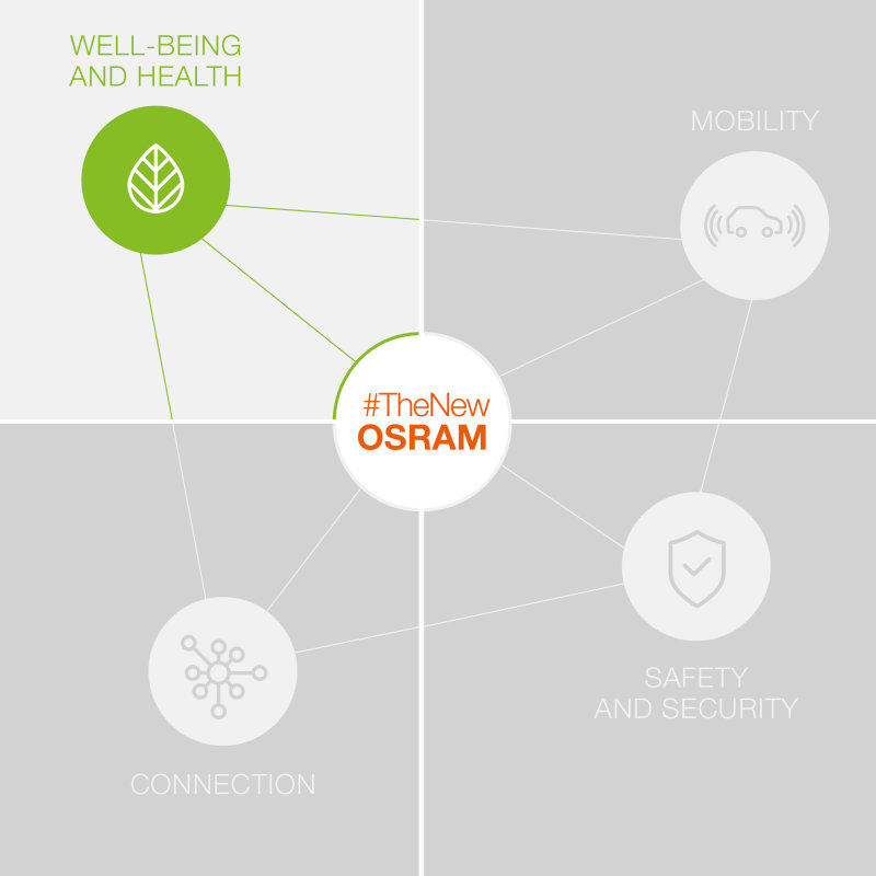 The New OSRAM - Health & Well-being