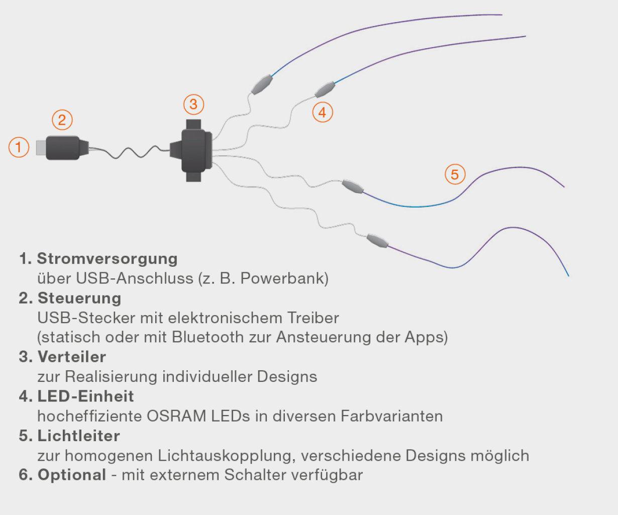 OSRAM LED-Lichtmodul für Textilien